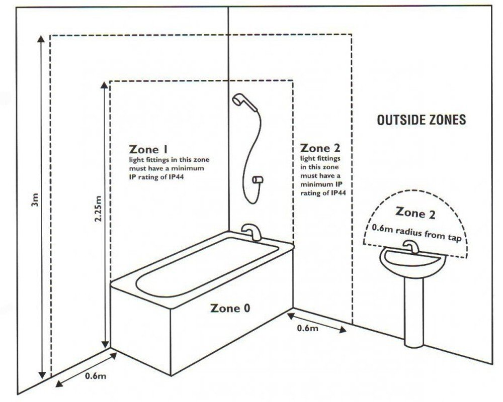 Ip44 bathroom zones faqs fritz fryer for Zone 0 bathroom lights
