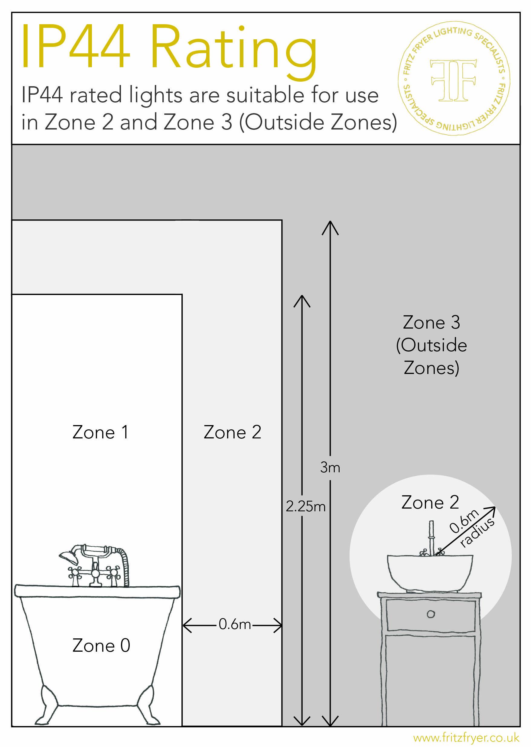 Bathroom Lighting Zones Diagram